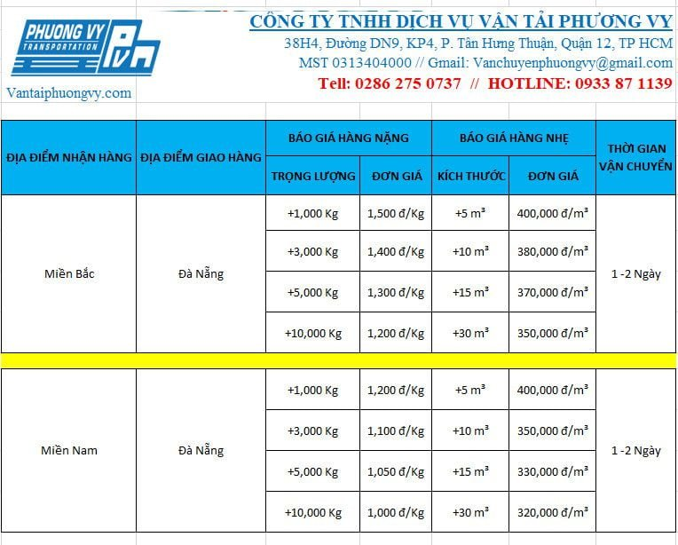 Giá cước vận chuyển hàng hóa đi Đà Nẵng